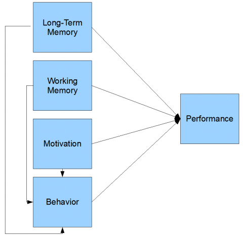 general_model_of_performance